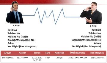 HTS Kayıtları Baz İstasyonu Analizi Raporu ile Suçsuz Olduğunuzu İspat Edebilirsiniz