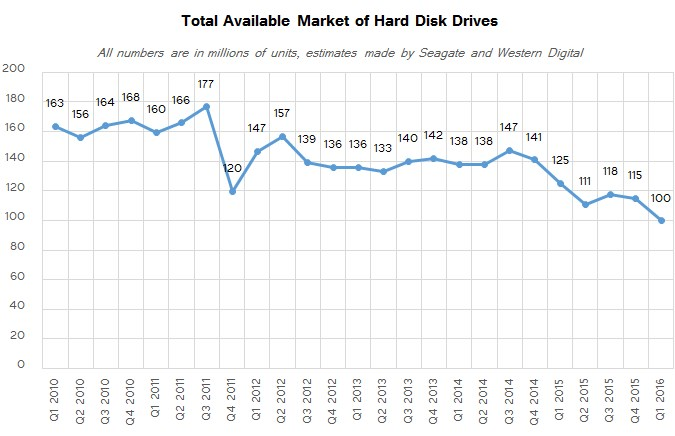 424 Million HDDs Shipped in 2016