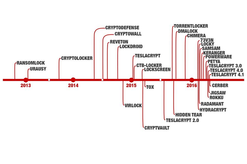 Ransomware Tarihçesi