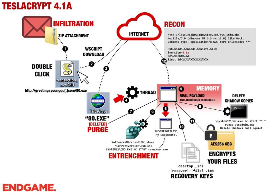 Ransomware kişisel ağlara da yayılmaya başladı